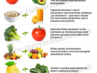 kombinácie potravín infografika