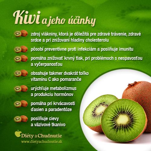 infografika-kiwi-chudnutie