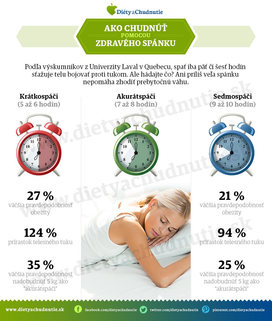 infografika_spanok
